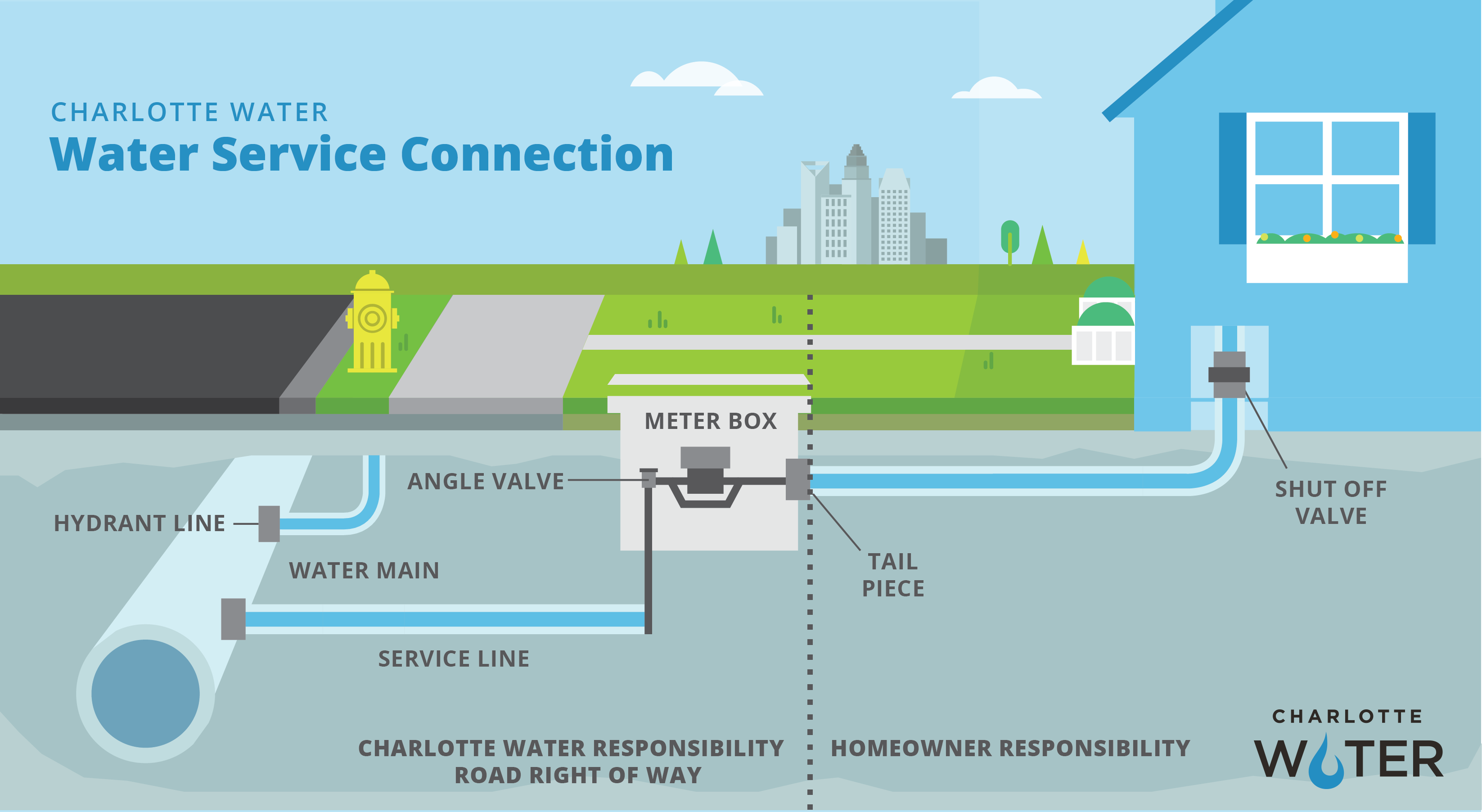 Water Service Connection Cross Section Graphic that shows homeowners responsibility and Charlotte Water's responsibility